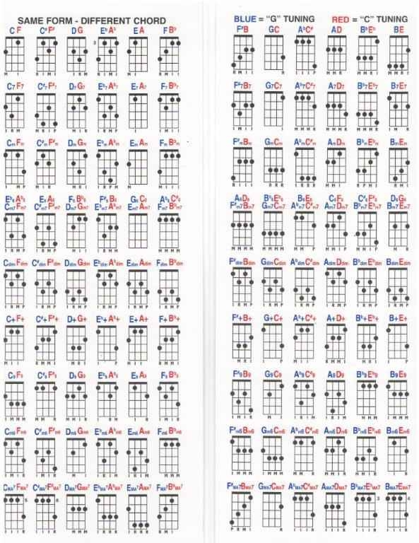 Uncle Zac\'s Bari to Soprano and Back Chord Chart for Ukulele