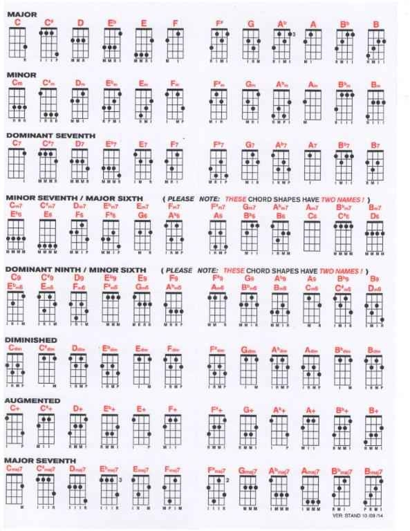 Uncle Zac\'s GCEA Chord Chart for Ukulele